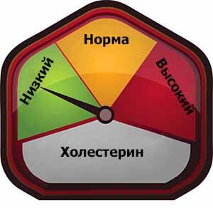 норма лпнп