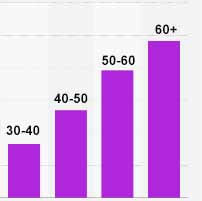 холестерин норма у женщин по возрасту