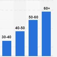 холестерин норма у мужчин по возрасту